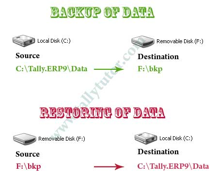 source and destination in tally backup